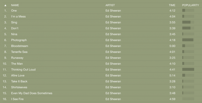 "The Popularity ratings on Ed Sheeran's ""X"" quickly show how each song is doing right now."