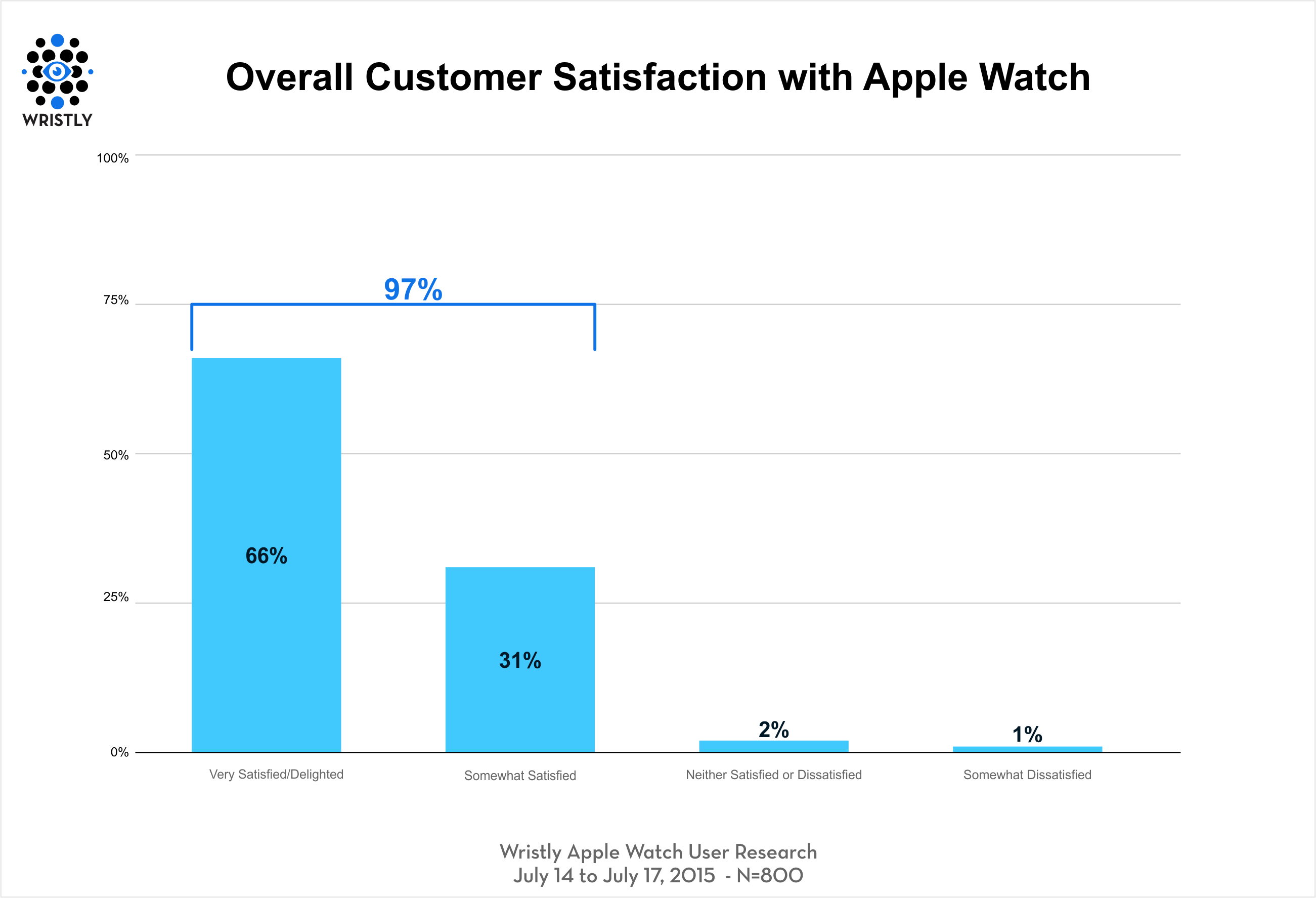 Apple Watch: 97 Percent of Customers Satisfied – More Than For Iphone and Ipad