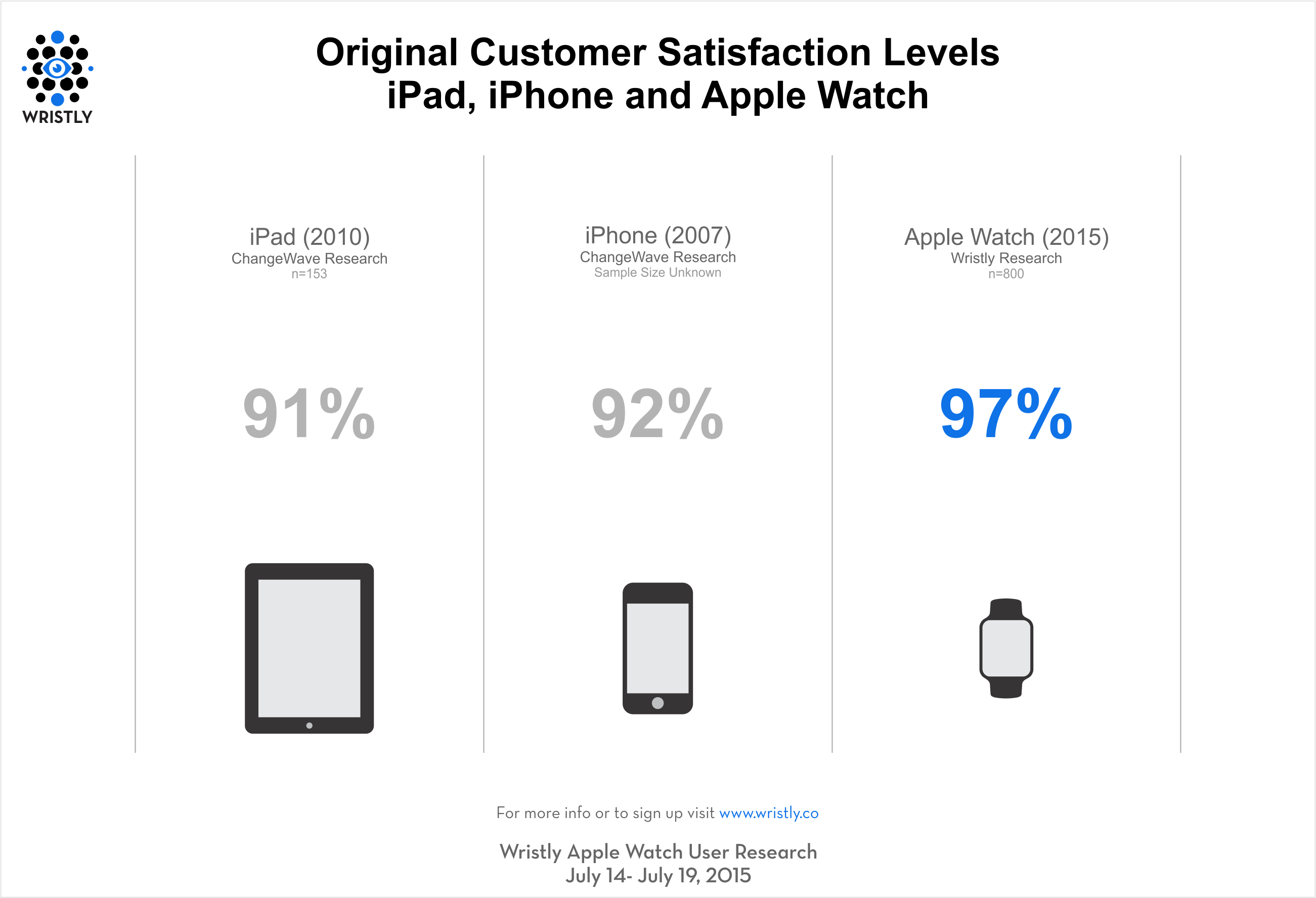 wristly-satisfaction-comparison