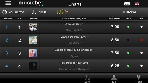 Musicbet Charts