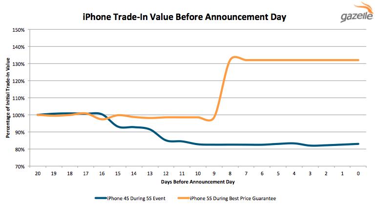 iPhone Depreciation Chart_090215