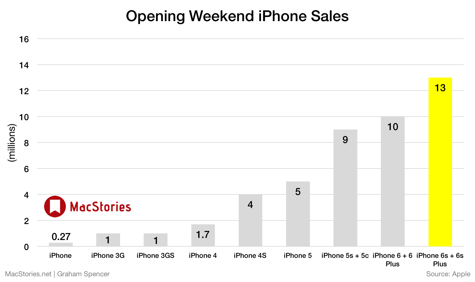 iphone 6s sales the record iphone 6s and iphone 6s numbers 11502