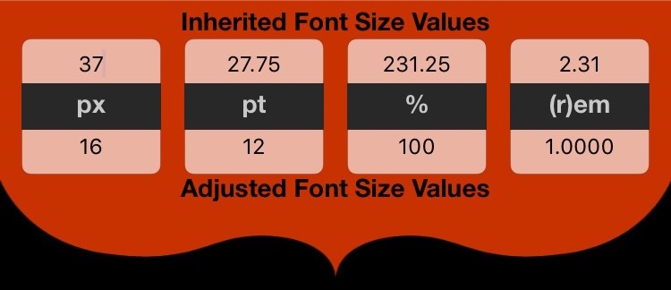 CSS Calculator Inherited Font Size