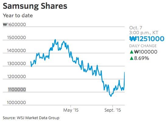 Samsung_Sees_Third-Quarter_Profit_Rebounding_-_WSJ