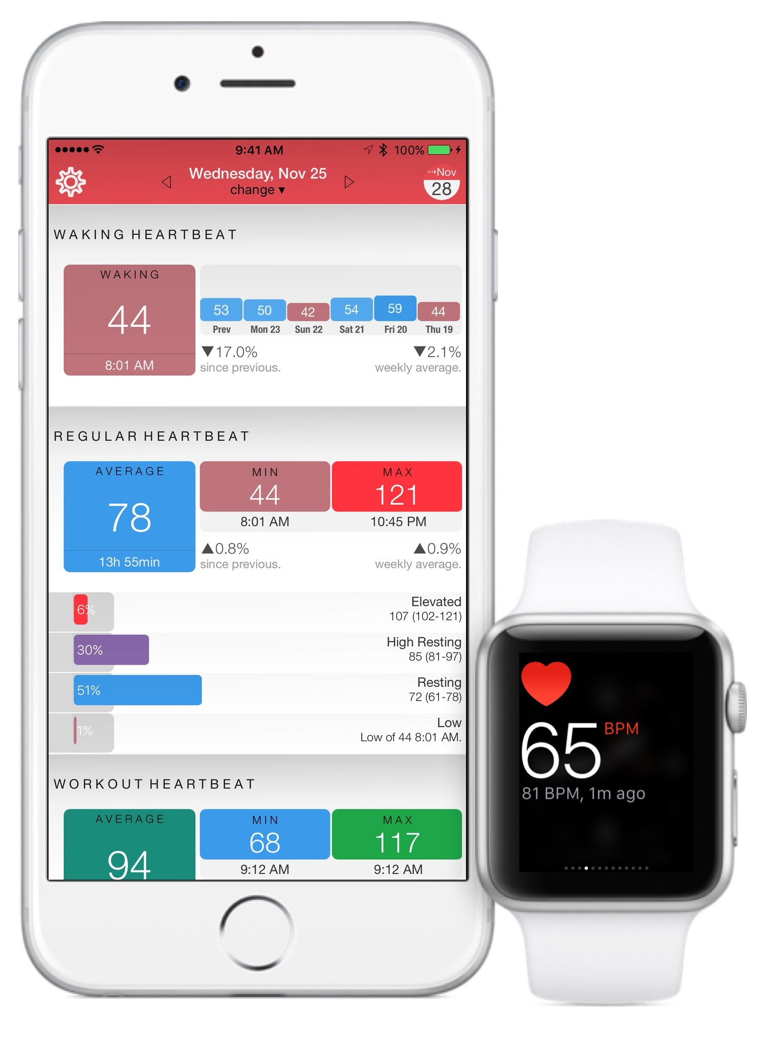 Keep track of your heart rate and get alerts with HeartWatch