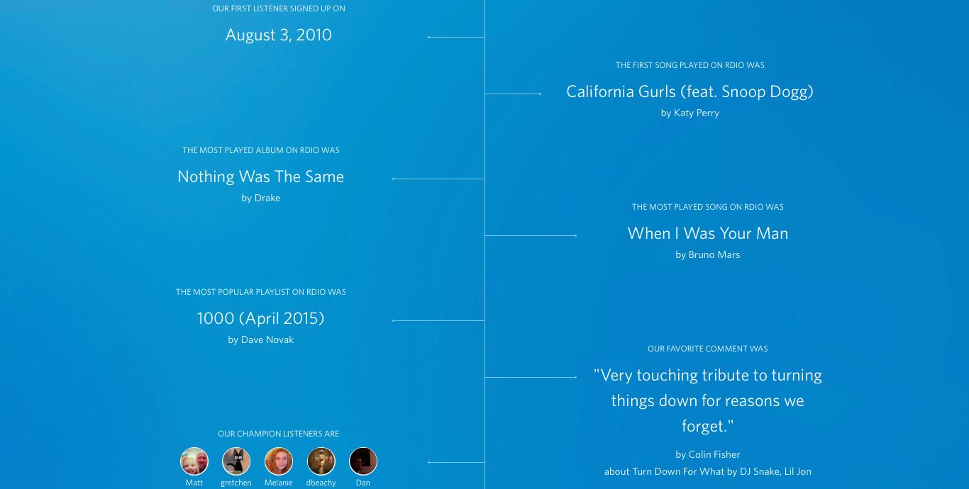 Rdio timeline