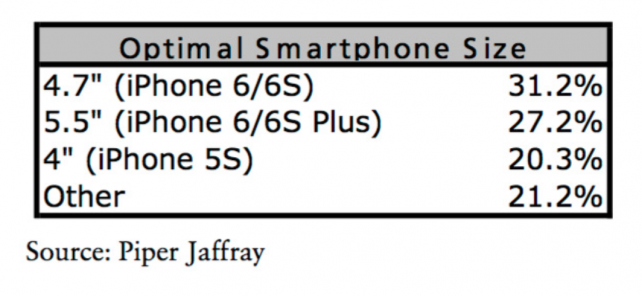 The results speak for themselves: consumers are still hoping for a four-inch handset from Apple.