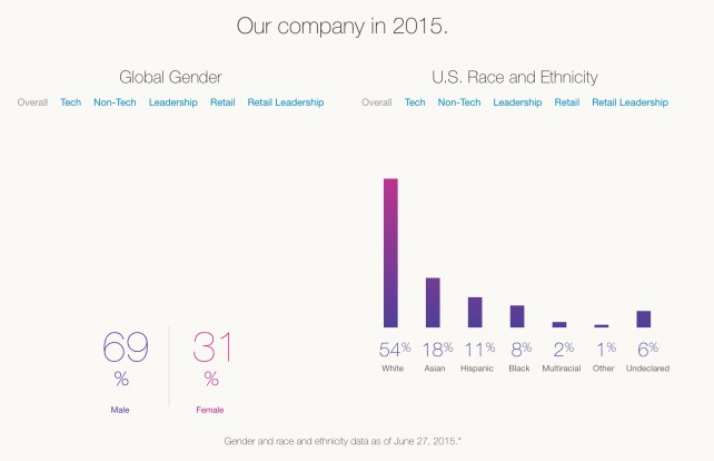 The number of blacks and Hispanics at Apple has indeed fallen.