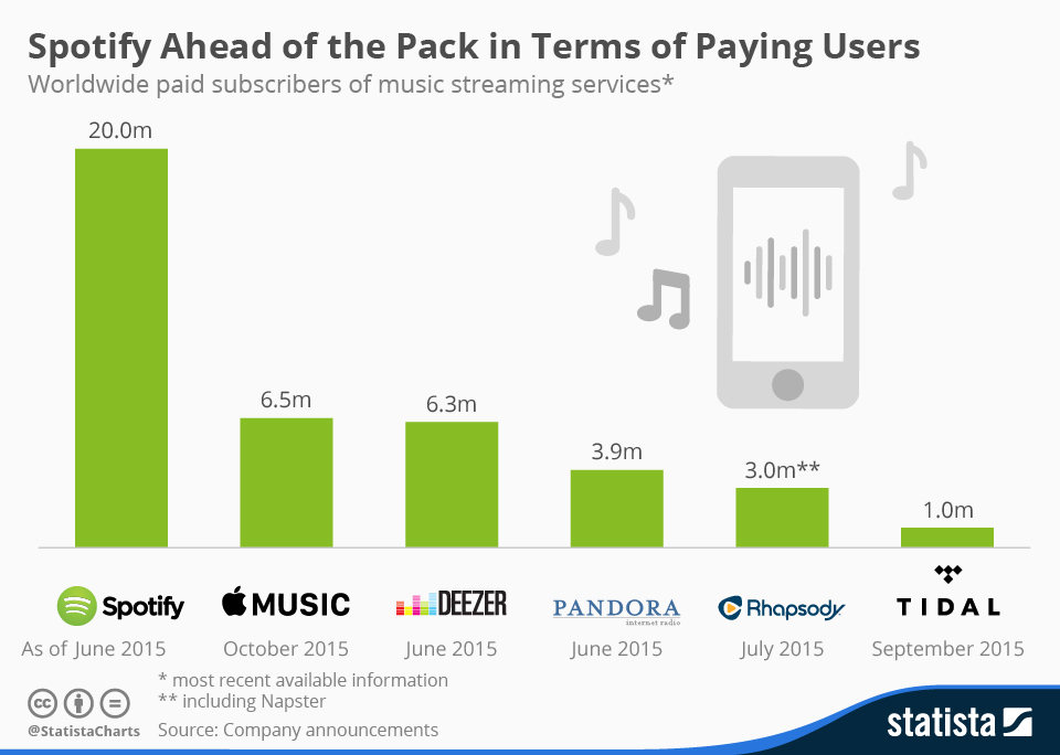 Spotify Apple Music Statista